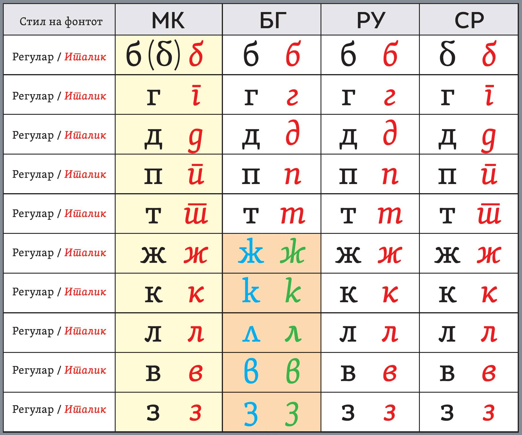 Macedonian, Bulgarian, Russian, Serbian Cyrillic (a table, made by Lasko Dzurovski – Macedonian typographer)