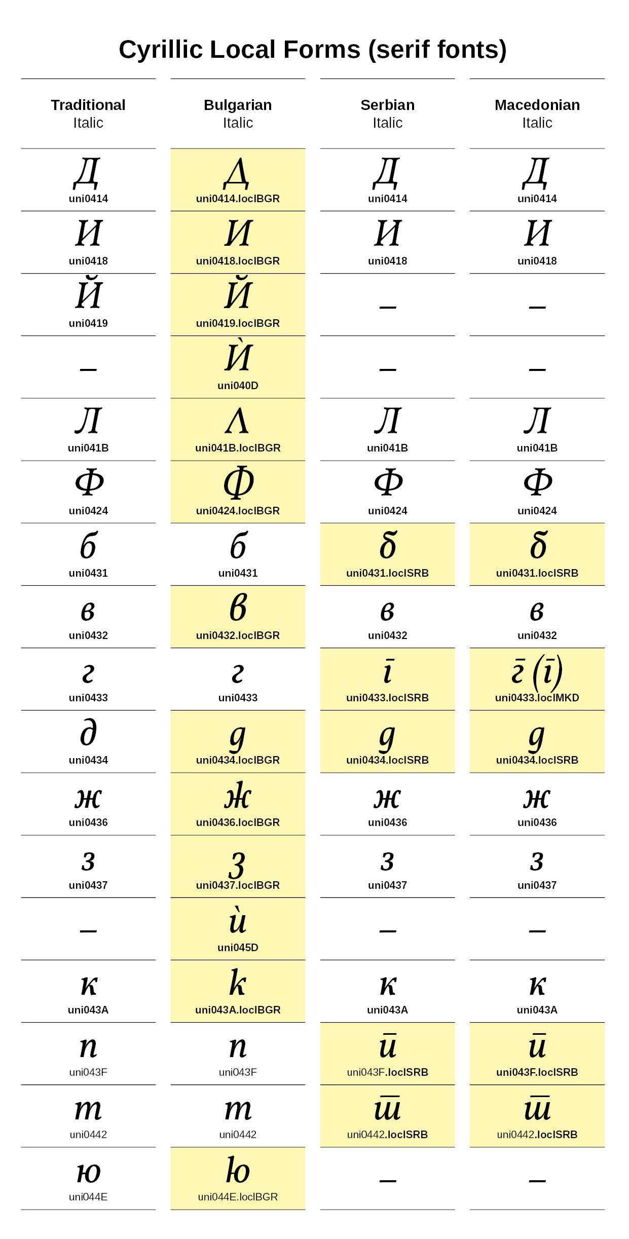 Cyrillic Local Forms
