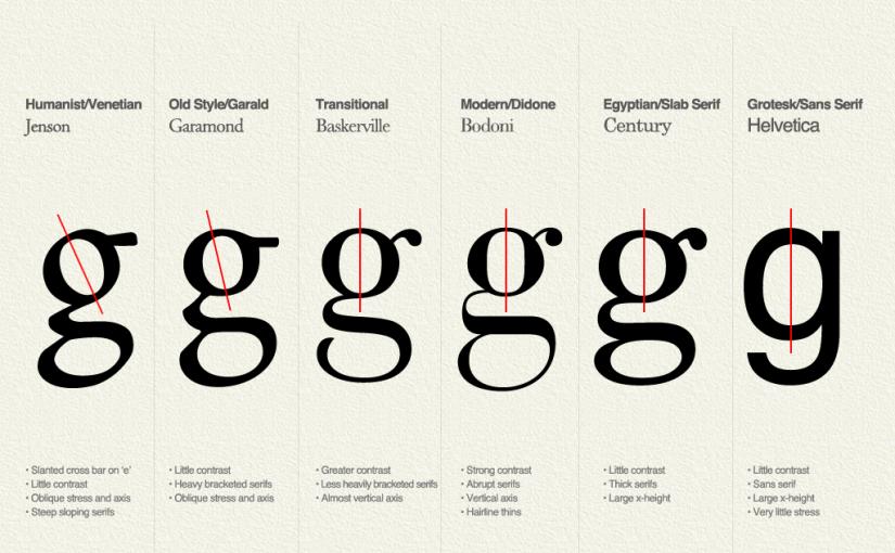 Typography Insight