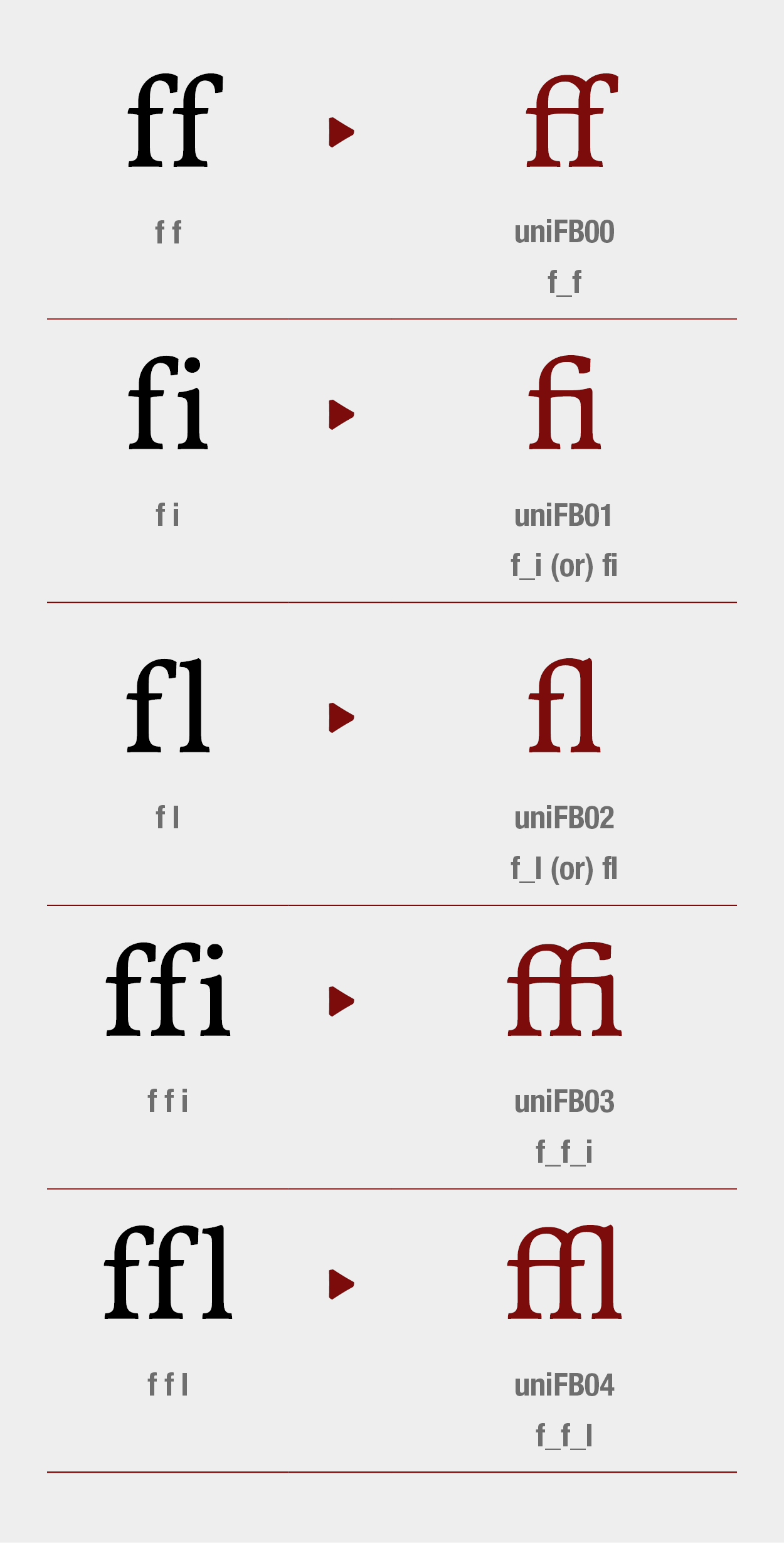 Standard Ligatures | Feature Liga