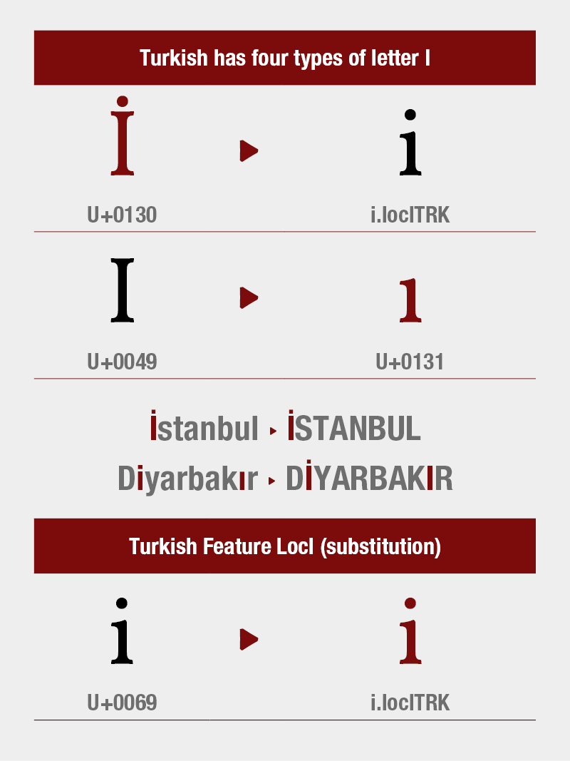Turkish Feature Locl